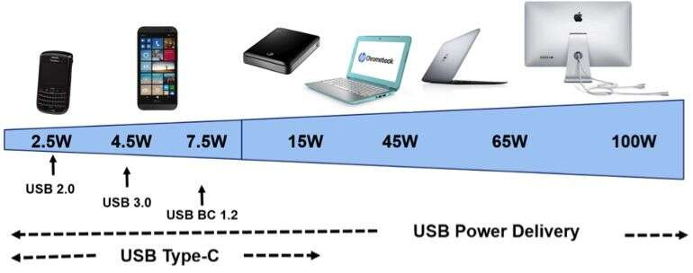 Power delivery usb