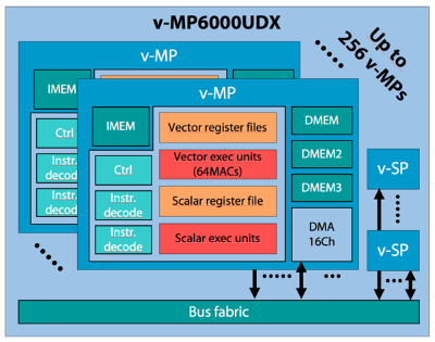 The v-MP6000UDX subsystem can have a single v-MP (media processor core), up to an array of 256 cores for embedded vision with deep learning. Source: Videantis