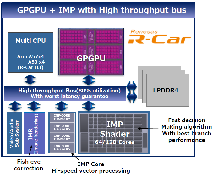 (Source: Renesas)