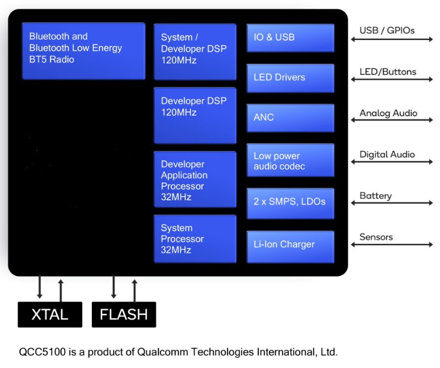 Qualcomm's QCC5100 Block diagram (Source: Qaulcomm)  Click here for larger image