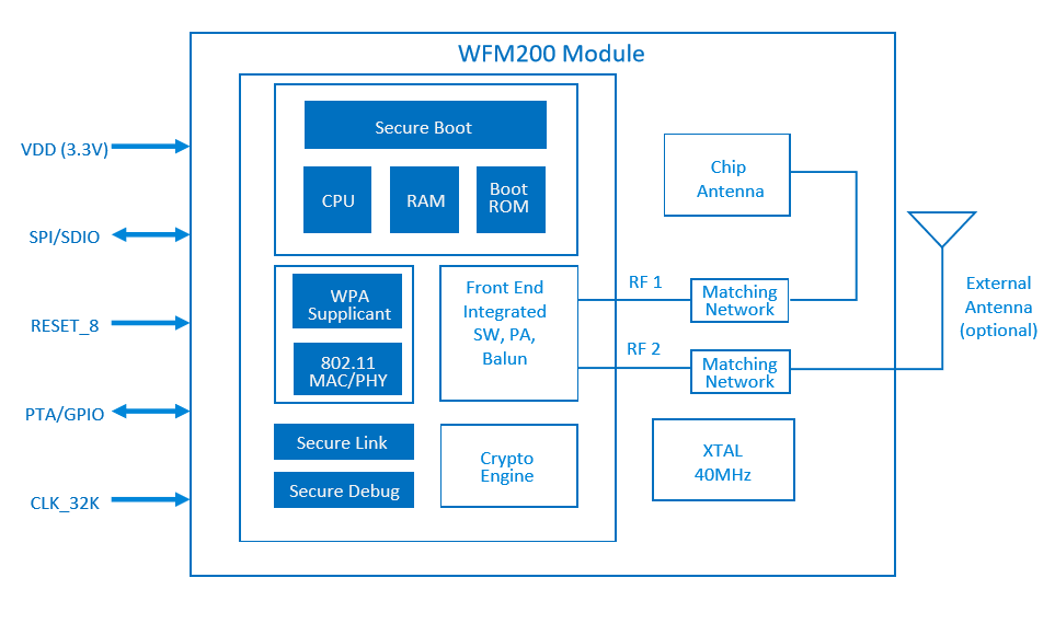 Silicon Labs' WFM200 Wi-Fi Module (Source: Silicon Labs)  Click here for larger image
