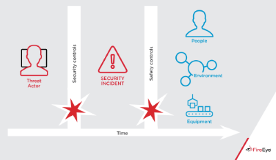 Even if cybersecurity measures fail, safety controls are designed to prevent physical damage. To maximize physical impact, a cyber attacker would also need to bypass safety controls. Source: FireEye