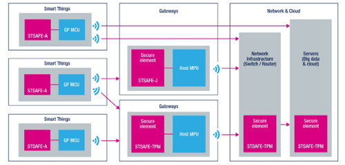 The STSAFE-J100 security chip within a smart network. Source: STMicroelectronics