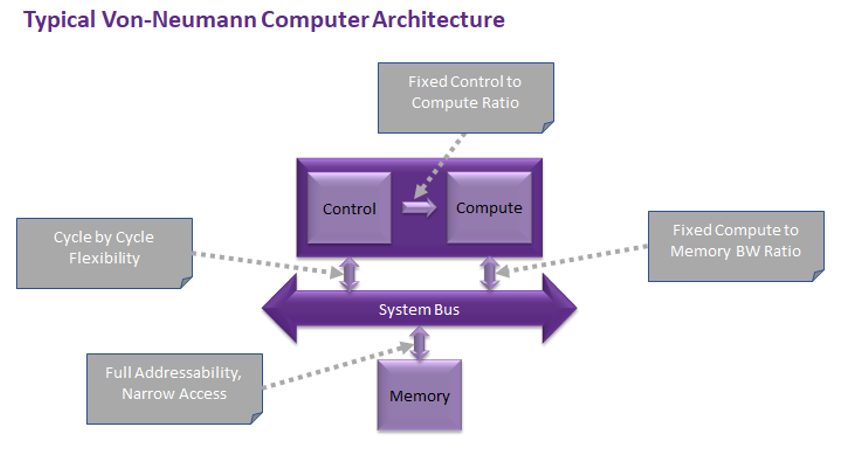 Typical von Neumann computer architecture (Source: Hailo) Click here for larger image