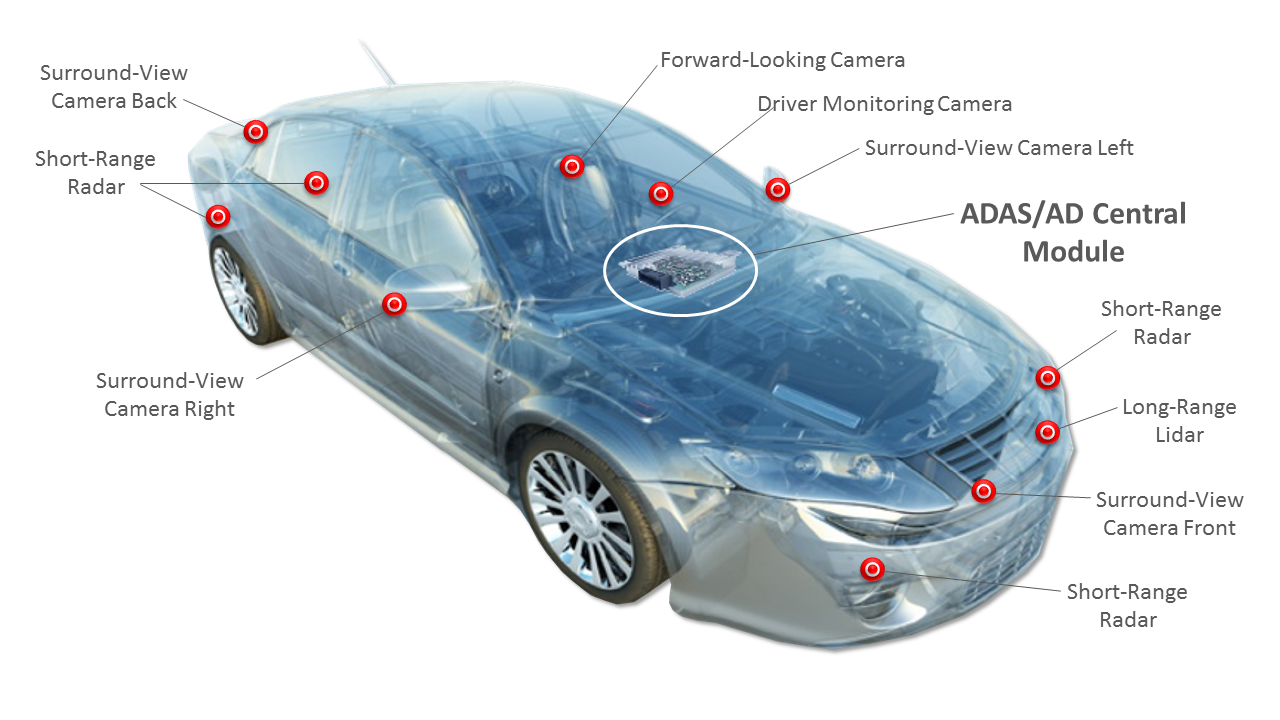 Click here for larger image   Where FPGAs are designed into a vehicle. (Source: Xilinx)