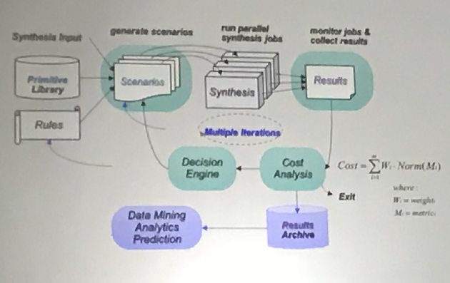 Using machine learning for synthesis flow optimization (Source: IBM)  Click here for larger image
