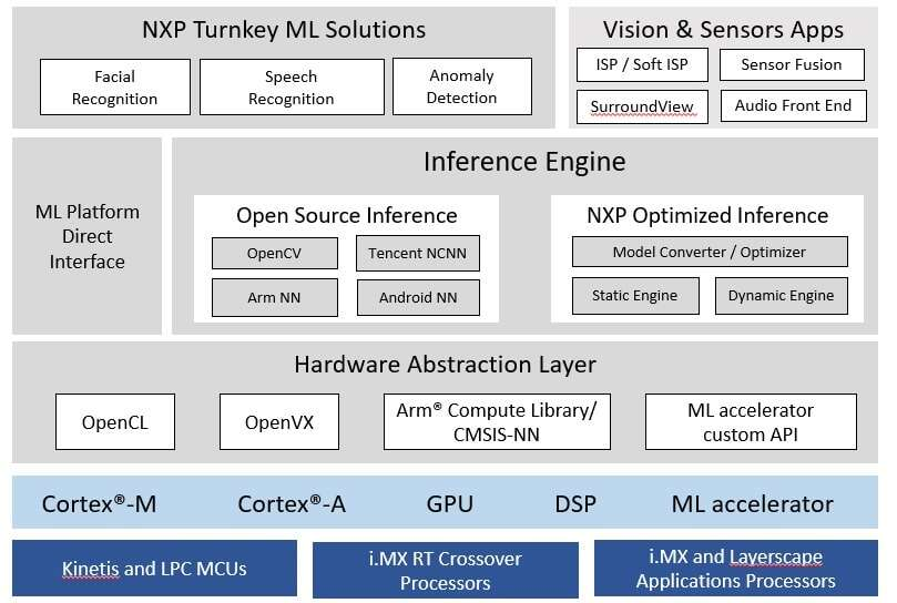 Click here for larger imageNXP eIQ Edge Intelligence environment (Source: NXP Semiconductors)