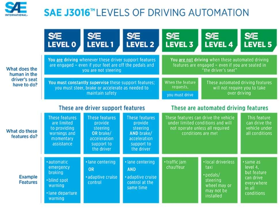 Click here for larger imageLevels of Driving Automation (Source: SAE)
