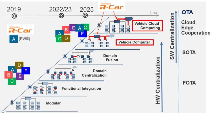 Click here for larger imageVehicle computers will evolve as in-vehicle networks change. (Source: Renesas)