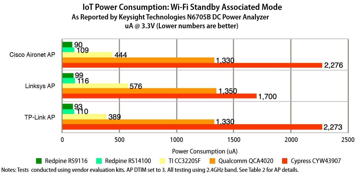 Click here for larger imageIoT Power Consumption: Wi-Fi Standby Associated Mode(Source: Tolly Enterprises)