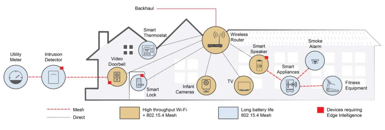 Click here for larger imageIoT Devices in smart home (Source: Redpine Signals)