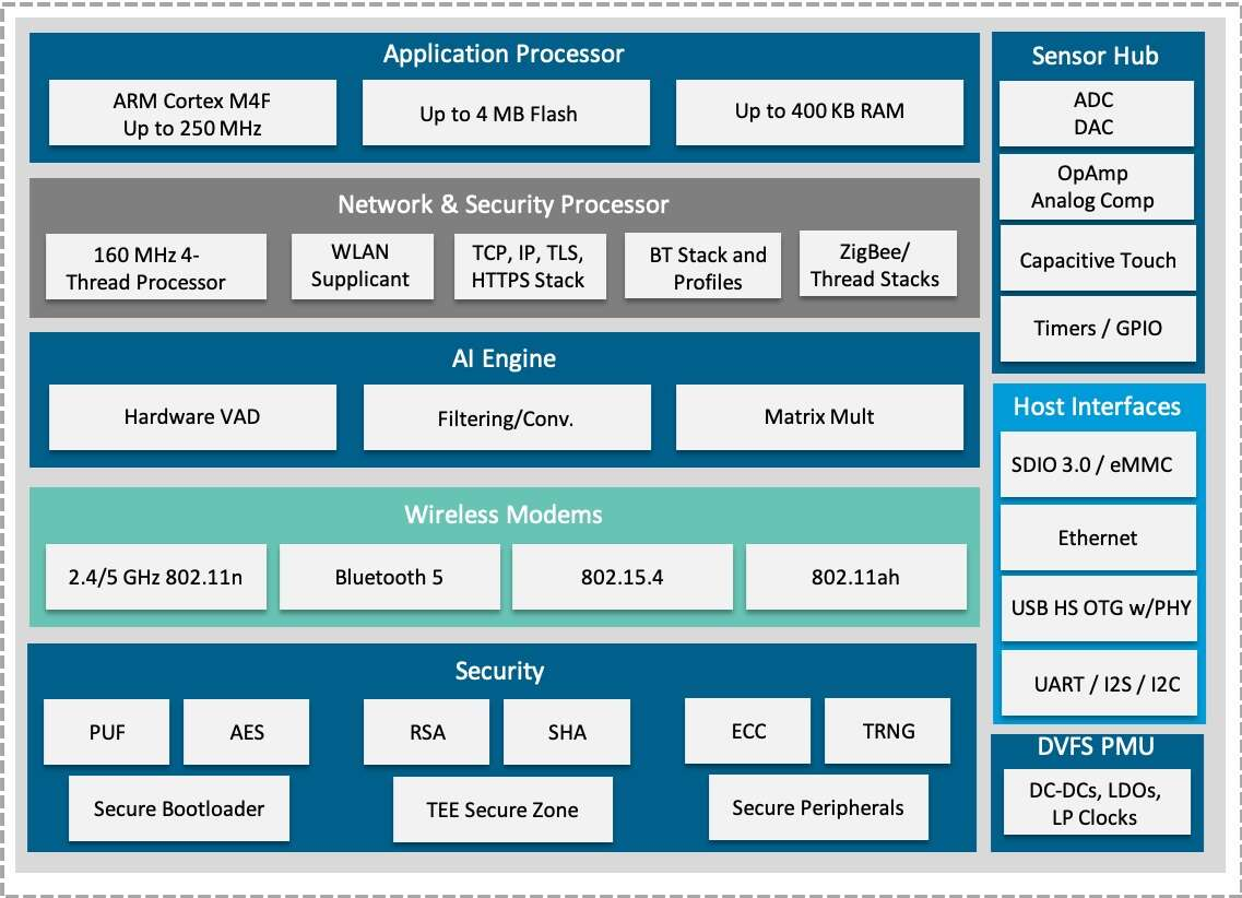Click here for larger imageBlock diagram for RS9116N-DBT, Redpine's IoT SoC (Source: Redpine Signals)