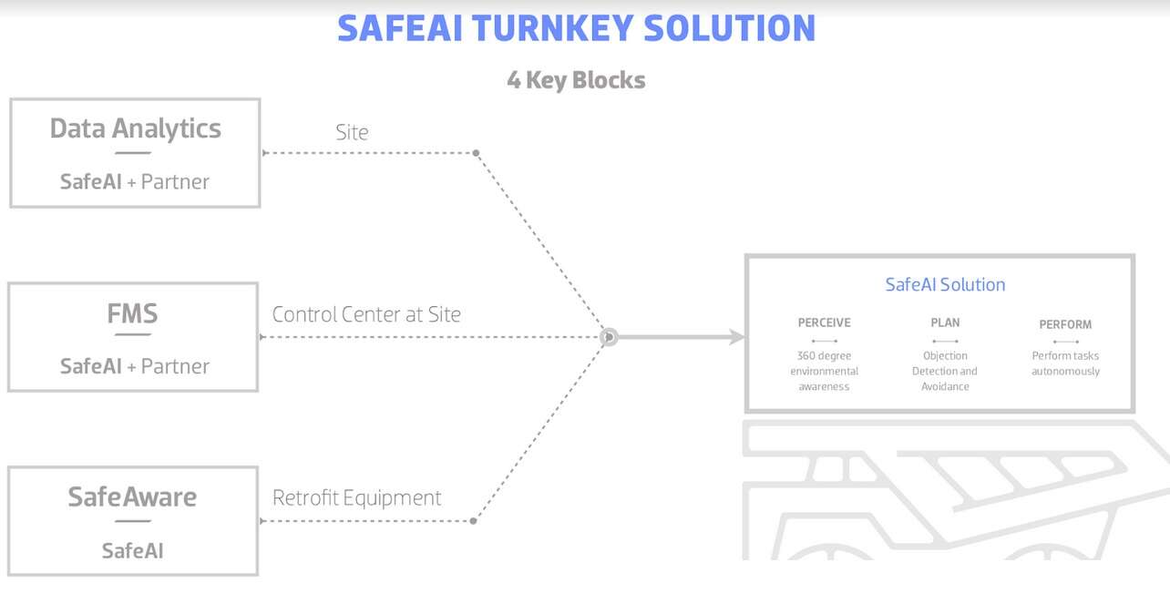 Click here for larger imageKey building blocks of SafeAI solution (Source: SafeAI)