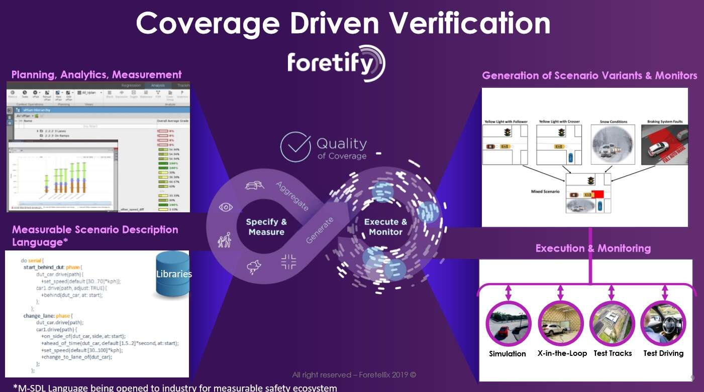 Click here for larger imageCoverage-driven verification (Source: Foretellix)