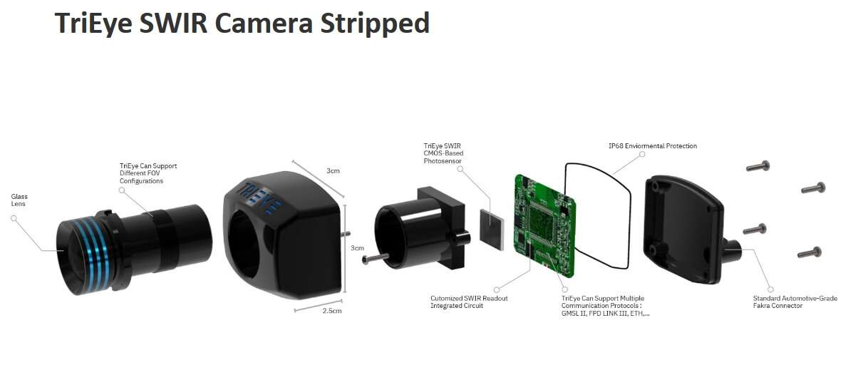 Click here for larger imageSWIR Camera Stripped (Source: Trieye)